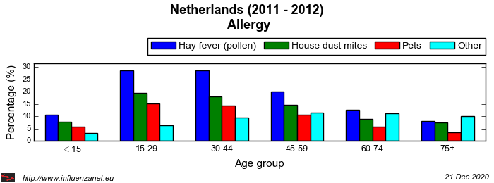 Netherlands 2011 - 2012 Allergy