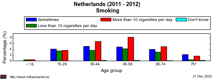 Netherlands 2011 - 2012 Smoking