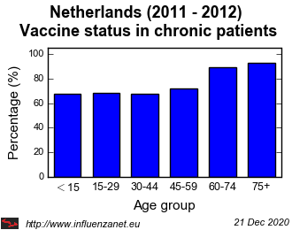 Netherlands 2011 - 2012 Vaccine status in chronic patients