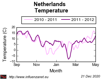 Netherlands 2011 - 2012 Temperature