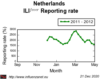 Netherlands 2011 - 2012 ILI<sup>fever</sup>