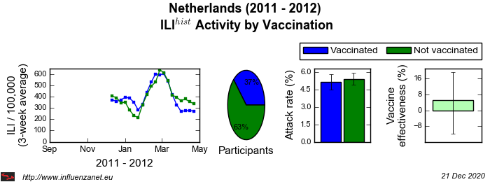 Netherlands 2011 - 2012 Vaccination