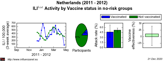Netherlands 2011 - 2012 Vaccine status in no-risk groups