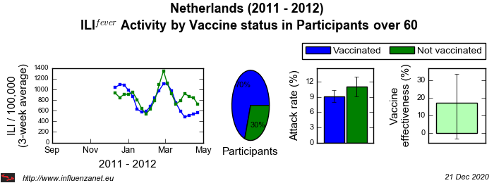 Netherlands 2011 - 2012 Vaccine status in Participants over 60