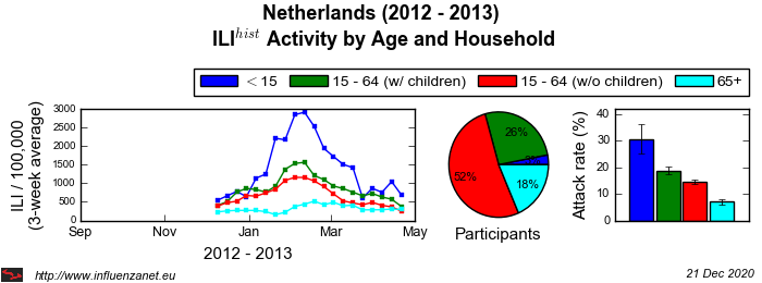 Netherlands 2012 - 2013 Age and Household