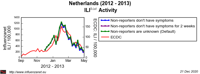 Netherlands 2012 - 2013 Stop reporting