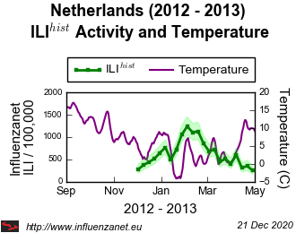Netherlands 2012 - 2013 Temperature