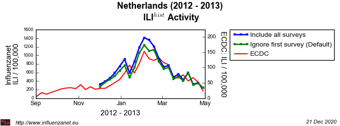 Netherlands 2012 - 2013 First survey