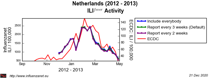Netherlands 2012 - 2013 Maximum frequency