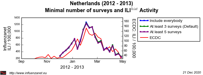 Netherlands 2012 - 2013 Minimal surveys