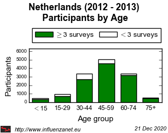 Netherlands 2012 - 2013 Age distribution (total)