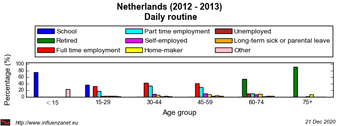 Netherlands 2012 - 2013 Daily routine