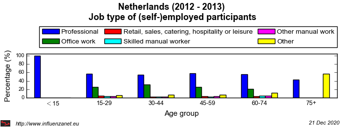 Netherlands 2012 - 2013 Job type of (self-)employed participants