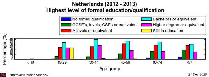 Netherlands 2012 - 2013 Highest level of formal education/qualification