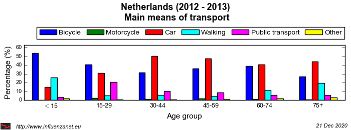 Netherlands 2012 - 2013 Main means of transport