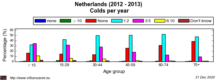 Netherlands 2012 - 2013 Colds per year