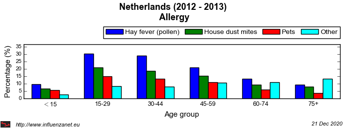 Netherlands 2012 - 2013 Allergy