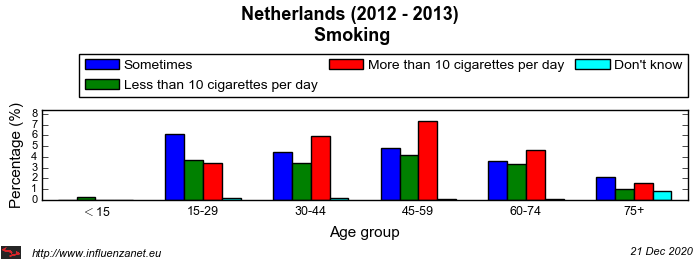 Netherlands 2012 - 2013 Smoking