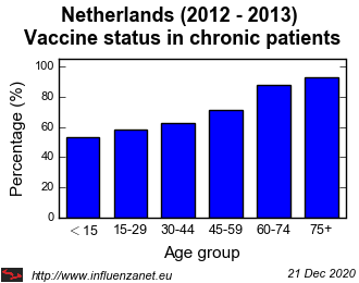 Netherlands 2012 - 2013 Vaccine status in chronic patients