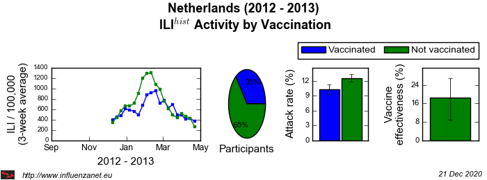 Netherlands 2012 - 2013 Vaccination