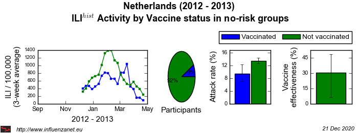 Netherlands 2012 - 2013 Vaccine status in no-risk groups