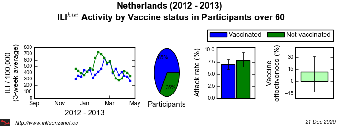 Netherlands 2012 - 2013 Vaccine status in Participants over 60