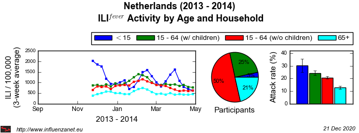 Netherlands 2013 - 2014 Age and Household