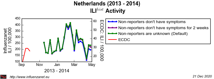Netherlands 2013 - 2014 Stop reporting