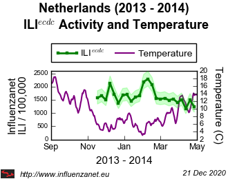 Netherlands 2013 - 2014 Temperature