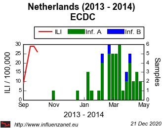 Netherlands 2013 - 2014 ECDC (viruses)