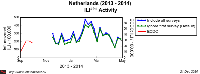 Netherlands 2013 - 2014 First survey