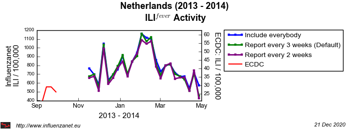 Netherlands 2013 - 2014 Maximum frequency