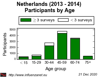 Netherlands 2013 - 2014 Age distribution (total)
