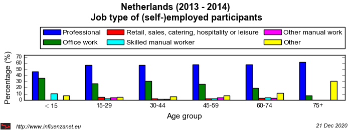 Netherlands 2013 - 2014 Job type of (self-)employed participants