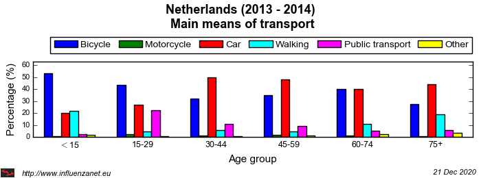 Netherlands 2013 - 2014 Main means of transport