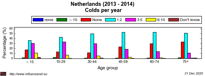 Netherlands 2013 - 2014 Colds per year