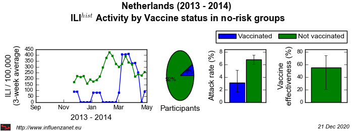 Netherlands 2013 - 2014 Vaccine status in no-risk groups