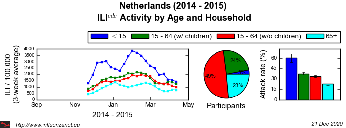 Netherlands 2014 - 2015 Age and Household