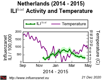 Netherlands 2014 - 2015 Temperature