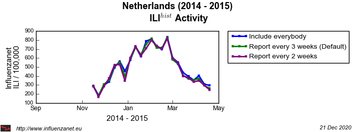 Netherlands 2014 - 2015 Maximum frequency