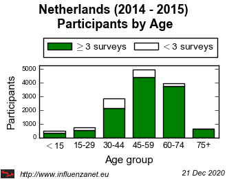 Netherlands 2014 - 2015 Age distribution (total)