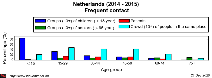 Netherlands 2014 - 2015 Frequent contact