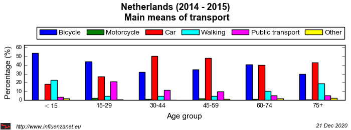 Netherlands 2014 - 2015 Main means of transport