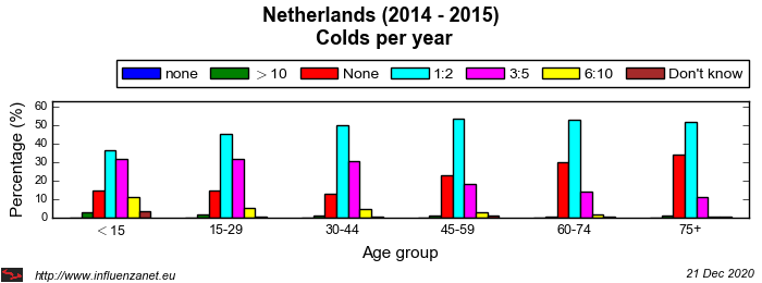 Netherlands 2014 - 2015 Colds per year