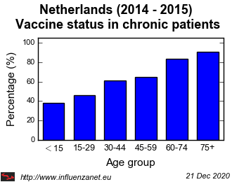 Netherlands 2014 - 2015 Vaccine status in chronic patients