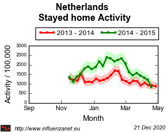 Netherlands 2014 - 2015 Stayed home