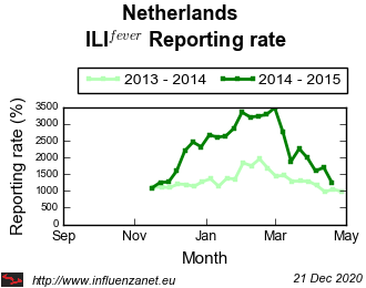 Netherlands 2014 - 2015 ILI<sup>fever</sup>