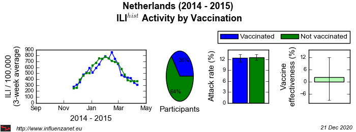 Netherlands 2014 - 2015 Vaccination