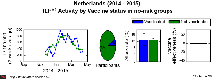 Netherlands 2014 - 2015 Vaccine status in no-risk groups