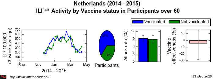 Netherlands 2014 - 2015 Vaccine status in Participants over 60